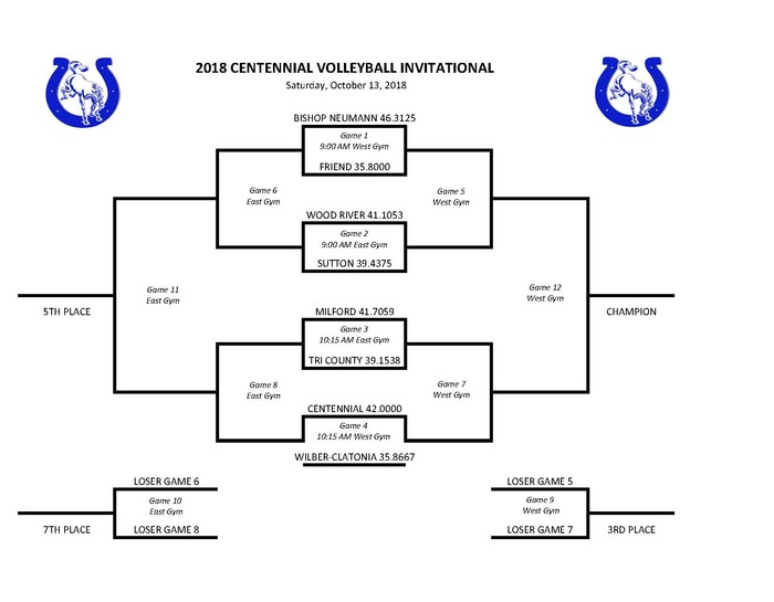 Centennial VB Invite Bracket